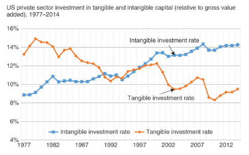 Intangible Assets The Invisible Value Driver