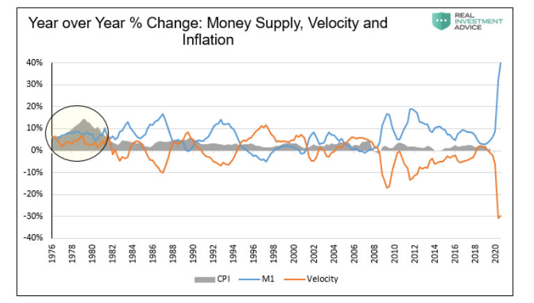 Is Inflation Coming In 2021? Watch Money Supply and Velocity - See It Market