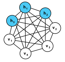 A graphical representation of an example Boltzmann machine.
