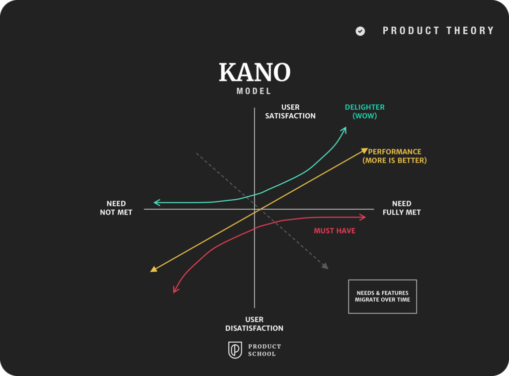 Kano model prioritization