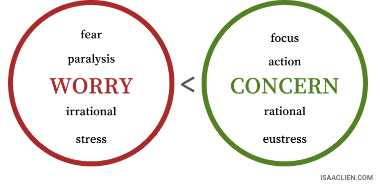 Worry vs Concern - Isaac Lien