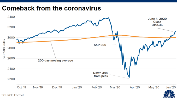Market upswings don't mean economic recovery is here