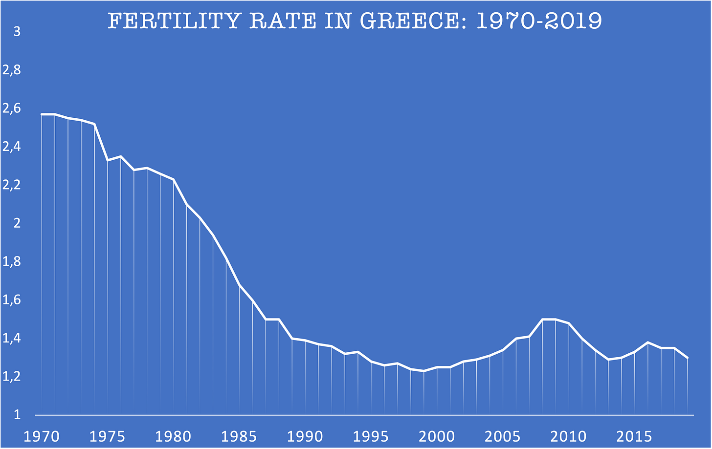 Greece's demographic crisis and the Convergence of Catastrophes 1