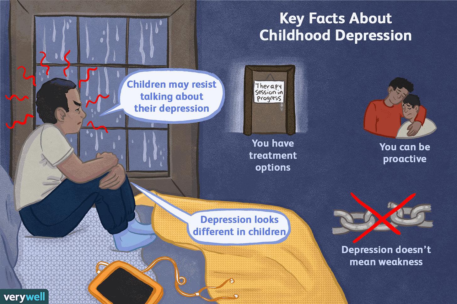 Depression in Children: Symptoms, Diagnosis, Treatment