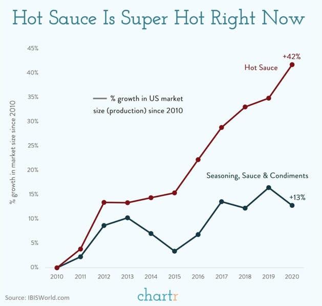 Chart showing hot sauce trending up