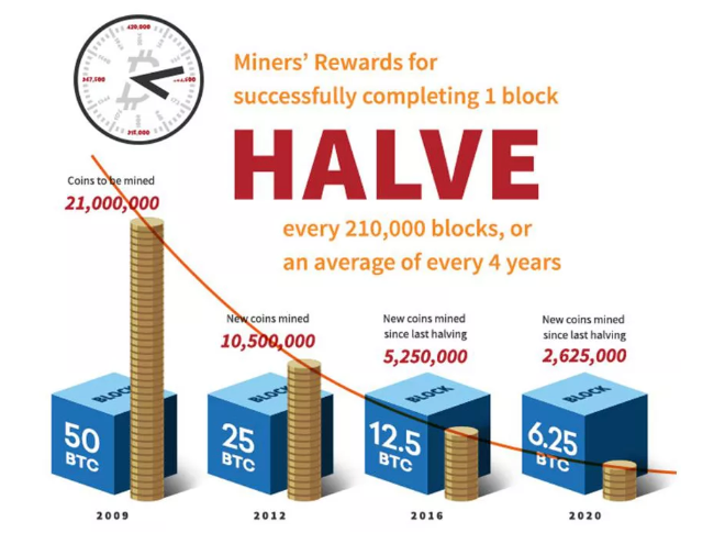 What Happens to Bitcoin After All 21 Million Are Mined?