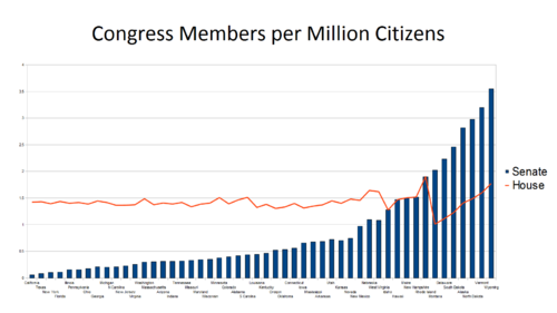 The U.S. population has grown, but the size of Congress hasn't.