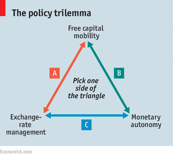 Image result for international finance trilemma