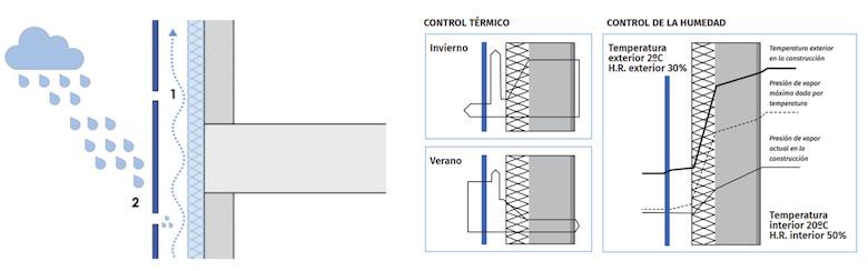 Fachada Ventilada Control Higrotermico