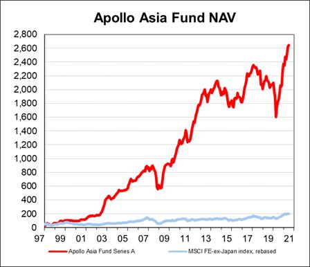 Fund NAV chart
