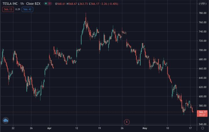 Tesla's stock price, May 2021