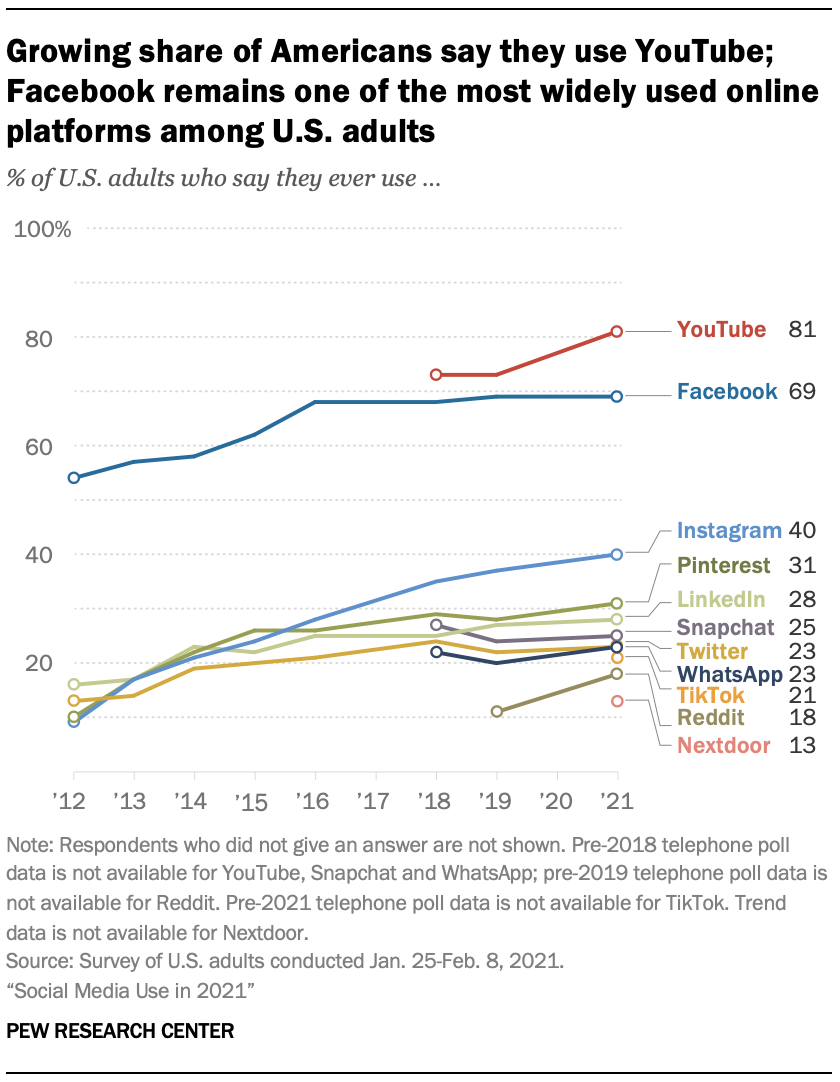 Growing share of Americans say they use YouTube; Facebook remains one of the most widely used online platforms among U.S. adults