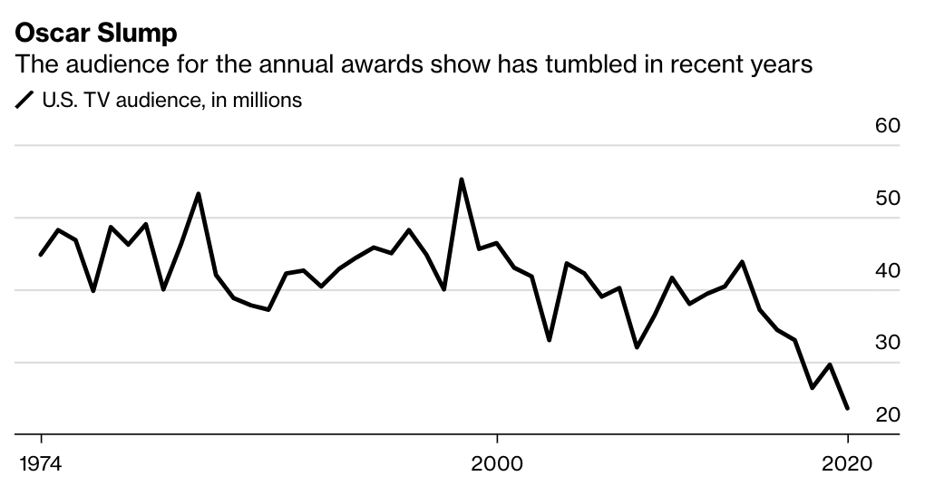 A line chart showing viewership data for the Academy Awards since 1974. Viewership was relative stable until 2014 and then has been falling until 2020, which is the lowest point on the graph.