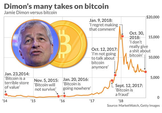 Jamie Dimon: 'I don't really give a shit about bitcoin' - MarketWatch