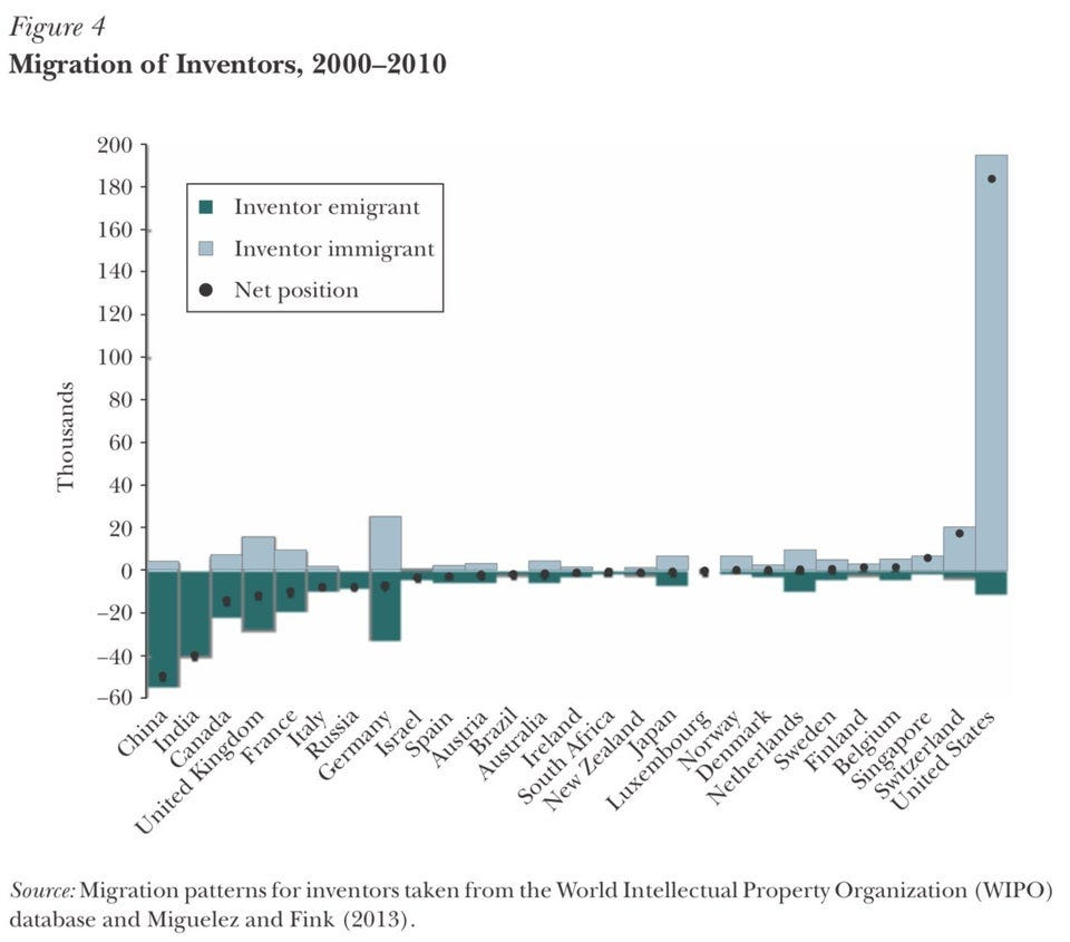 "r/neoliberal - Migration of Inventors, 2000–2010. The United States has received an enormous net surplus of inventors from abroad. From Kerr, Sari Pekkala, William Kerr, Çağlar Özden, and Christopher Parsons. 2016. ""Global Talent Flows."" Journal of Economic Perspectives, 30 (4): 83-106."