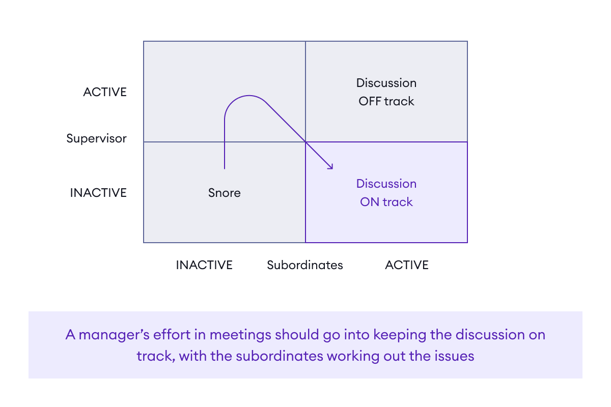 The manager's role in staff meetings is to keep the discussion on track while subordinates work out issues