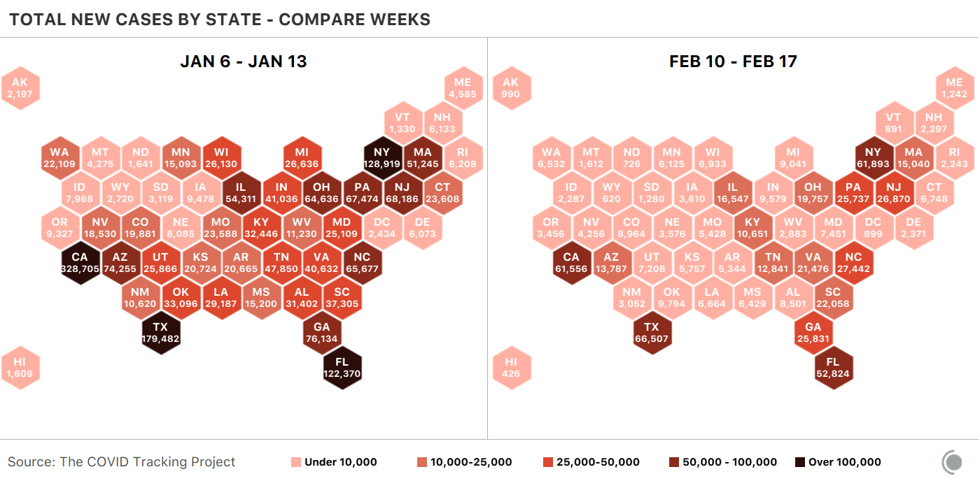 2 cartograms of the US, both showing COVID-19 cases by state for a given week. From Jan 6 - Jan 13, 4 states saw over 100,000 cases of COVID-19. From Feb 10 - Feb 17, no state saw over 66,507.