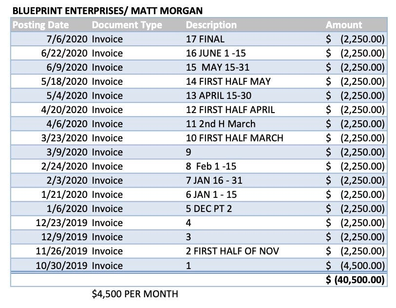 The Seminole County Tax Collector disbursement reports showing the $40,500 in payments to Matt Morgan from October 30, 2019 through July 6, 2020. (Screenshot: Public records via Seminole County Tax Collector)