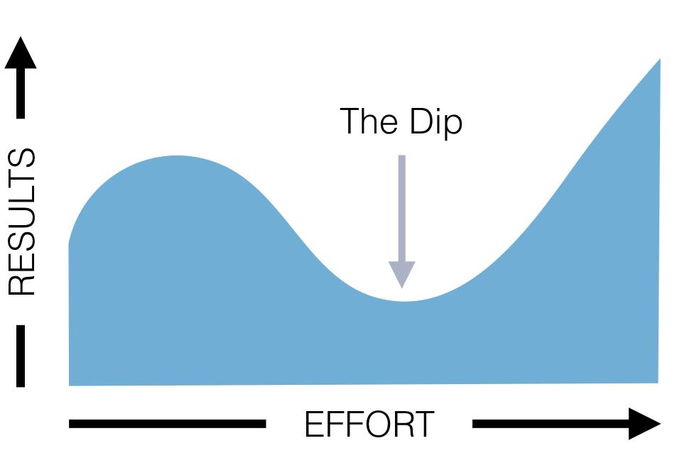 The Dip. Seth Godin | by Brett Hardin | Constantly Learning