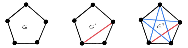 Instead of asking GNN to distinguish graphs by isomorphism testing, a more general way to compare expressive power of GNNs is by probably approximate isometry: 𝖯( c⁻¹ d(G,G′)−ε ≤ |f(G)−f(G′)| ≤ c d(G,G′) )>1−δ
