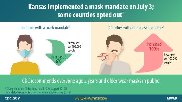 The figure shows the decrease and increase in COVID-19 cases in Kansas counties with and without a mask mandate.