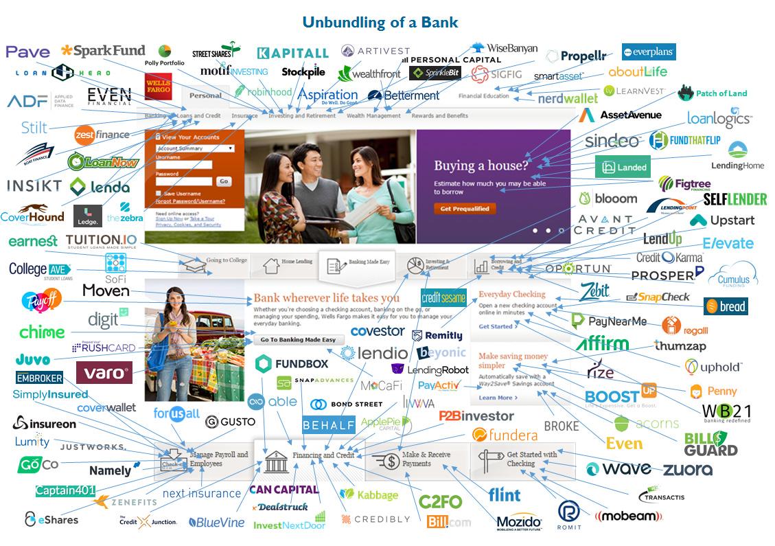 Image result for bank unbundling