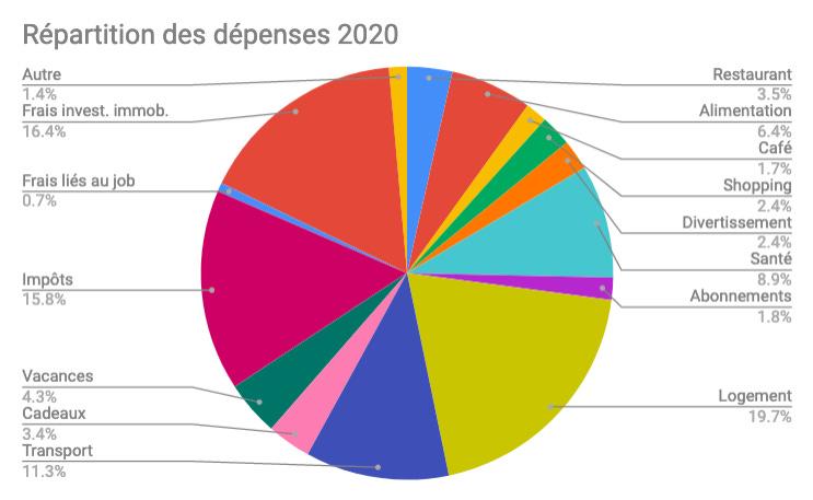 Piechart montrant la répartitions des mes dépenses pour 2020