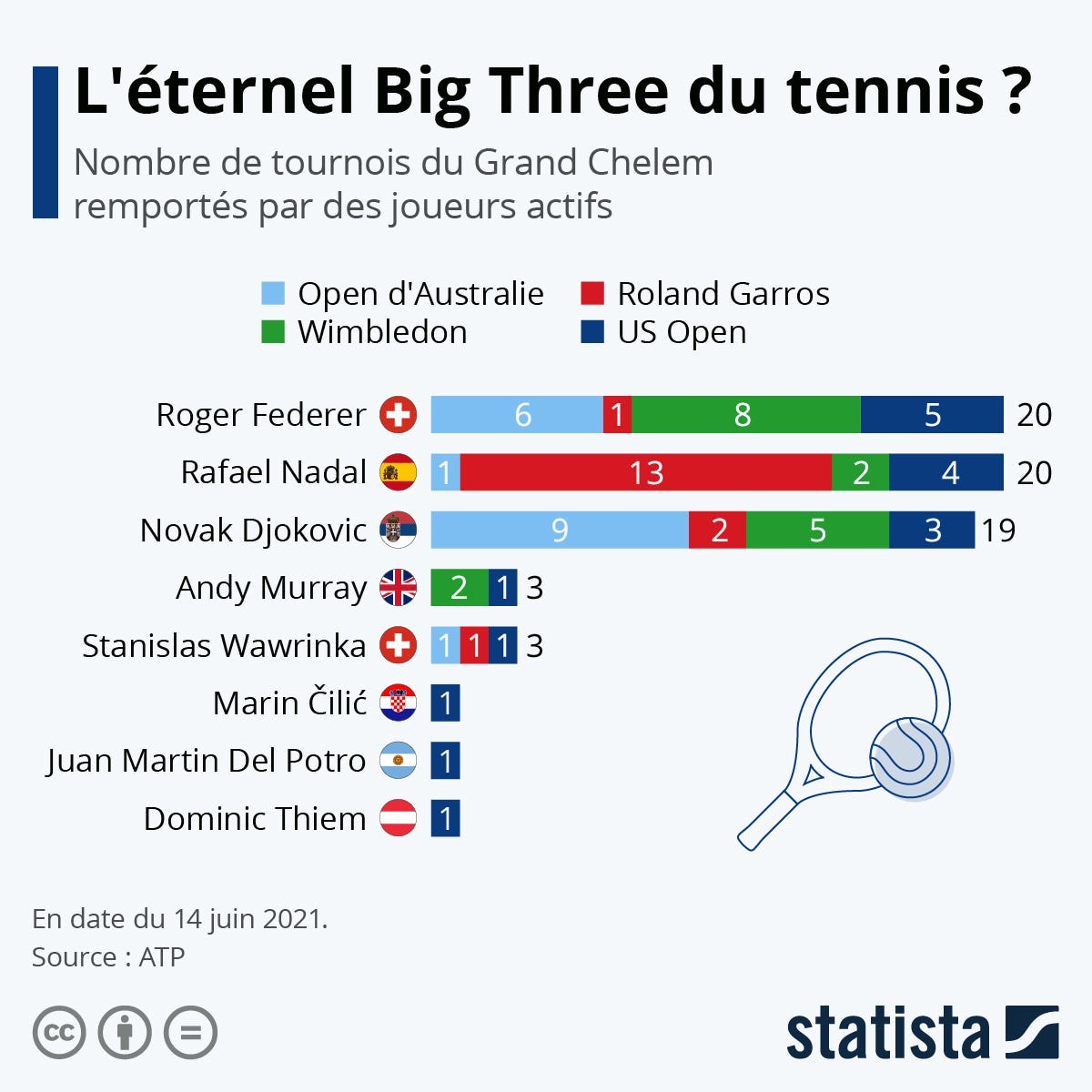 "Infographie: L'éternel ""Big Three"" du tennis ? | Statista"