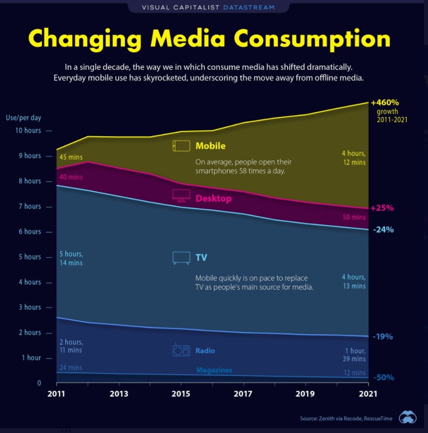 CAPITALIST DATASTREAM  Changing Media Consumption  In a single decade, the way we in which consume media has shifted dramatically.  Everyday mobile use has skyrocketed, underscoring the move away from offline media.  Use/pet day  10 hours -  9 hours —  8 hours —  7 hours —  6 hours —  5 hours —  4 hours —  3 hours —  2 hours —  I hour —  5 hours,  14 mins  2 hours,  Mobile  On average, people their  smartphones 58 tirnes a day.  Desktop  Mobile quickly is on to replace  TV as main fo« media  2011  2013  Radio  Mdqoz  2015  2017  2019  growth  2011-2021  4 hou  12 mi  +25%  4 hou  -19%  39 mins  2021