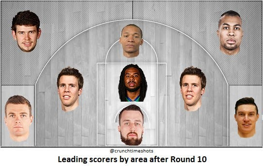 scoring leaders by area after round 10
