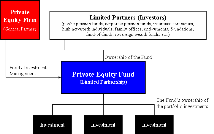 Image result for private equity fund structure diagram