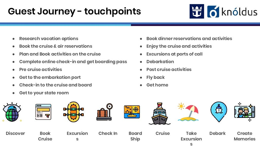 Guest Journey - touchpoints Discover Book Cruise Excursion s Check In Board Ship Cruise Take Excursion s Debark Create Mem...
