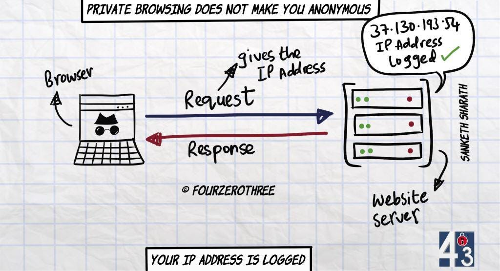 Private browsing does not make you anonymous - IP address is always logged by the website