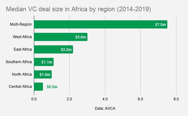 median vc deal size