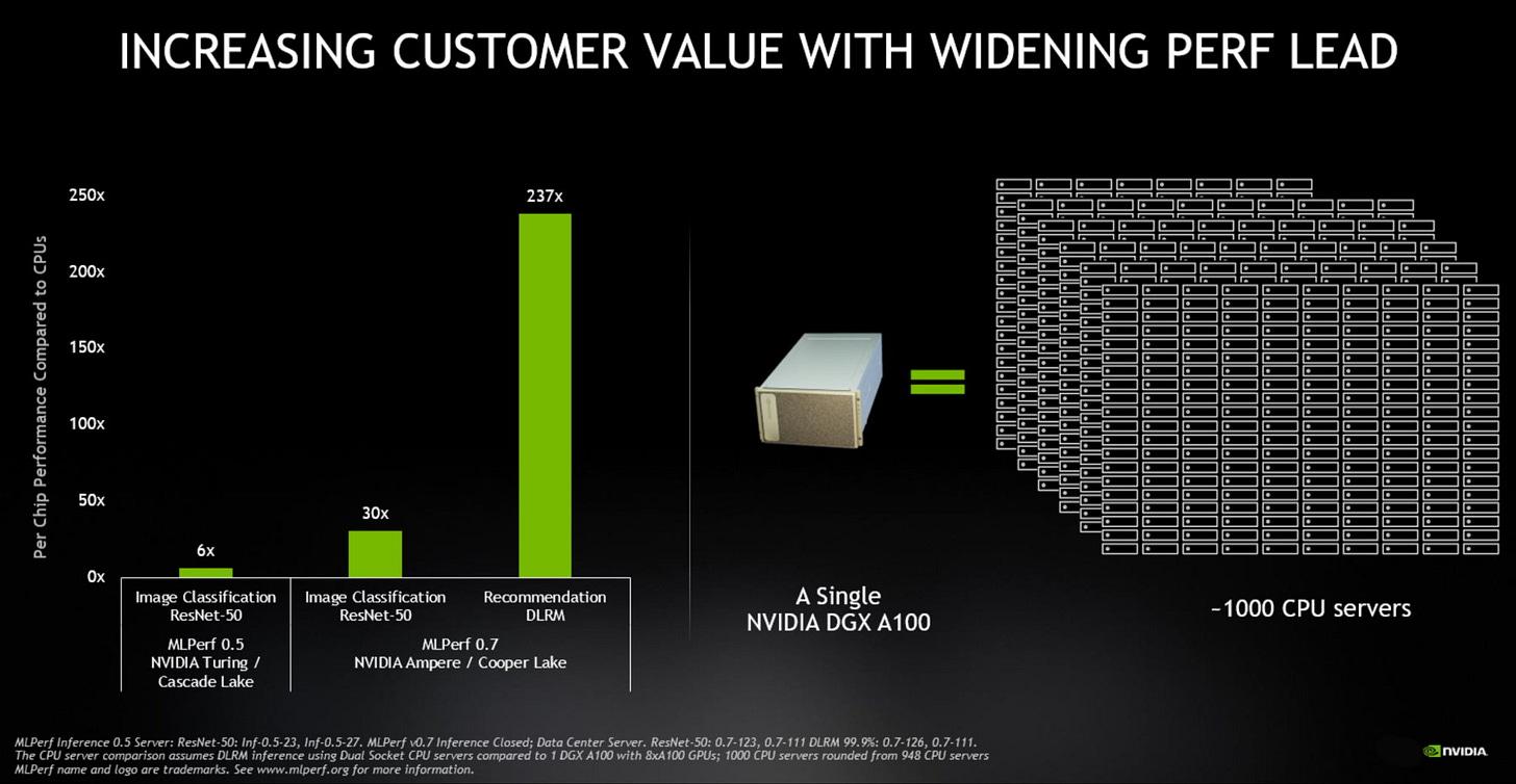 DGX A100 performance vs. CPU servers