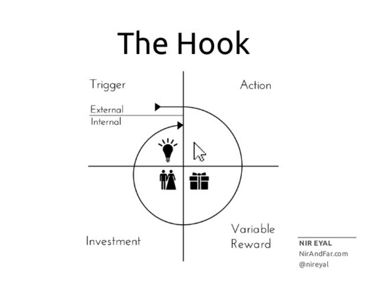 """How GrowthHackers(.com) Uses """"The Hook Model"""" to Foster Incredibly High  Member Retention 