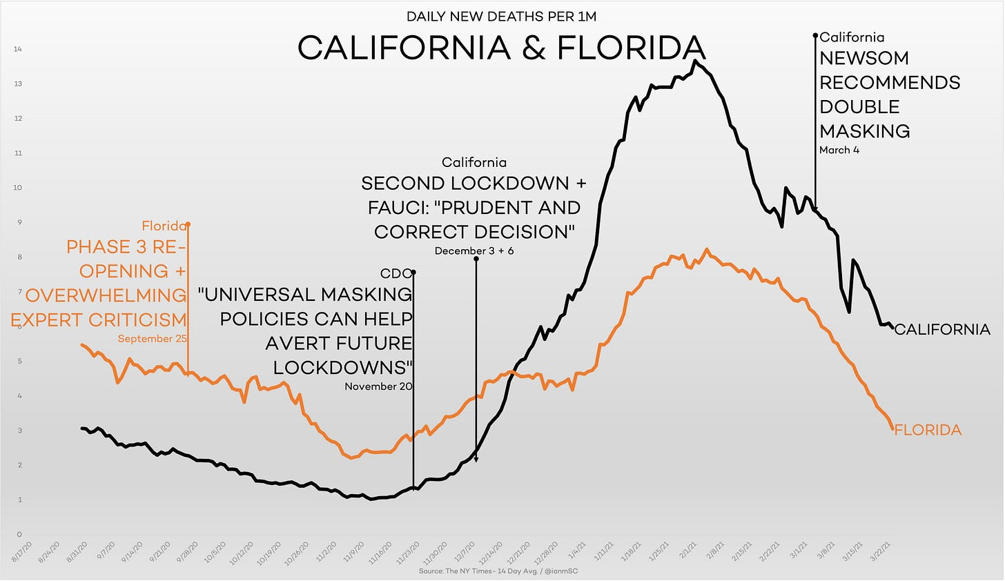 daly news deaths per 1m california and florida