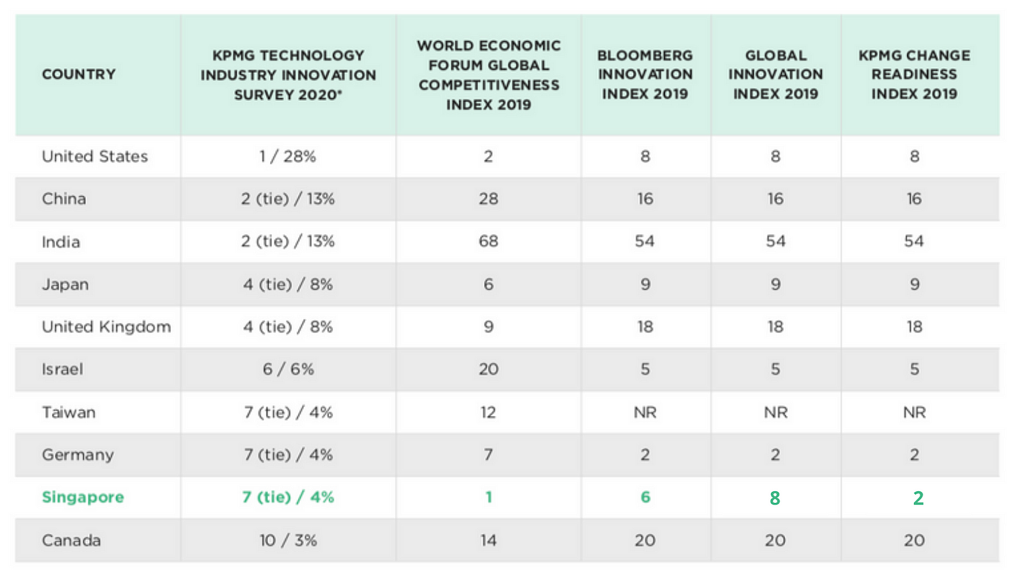 Winning Fast-Growth Markets : Ease of doing business index
