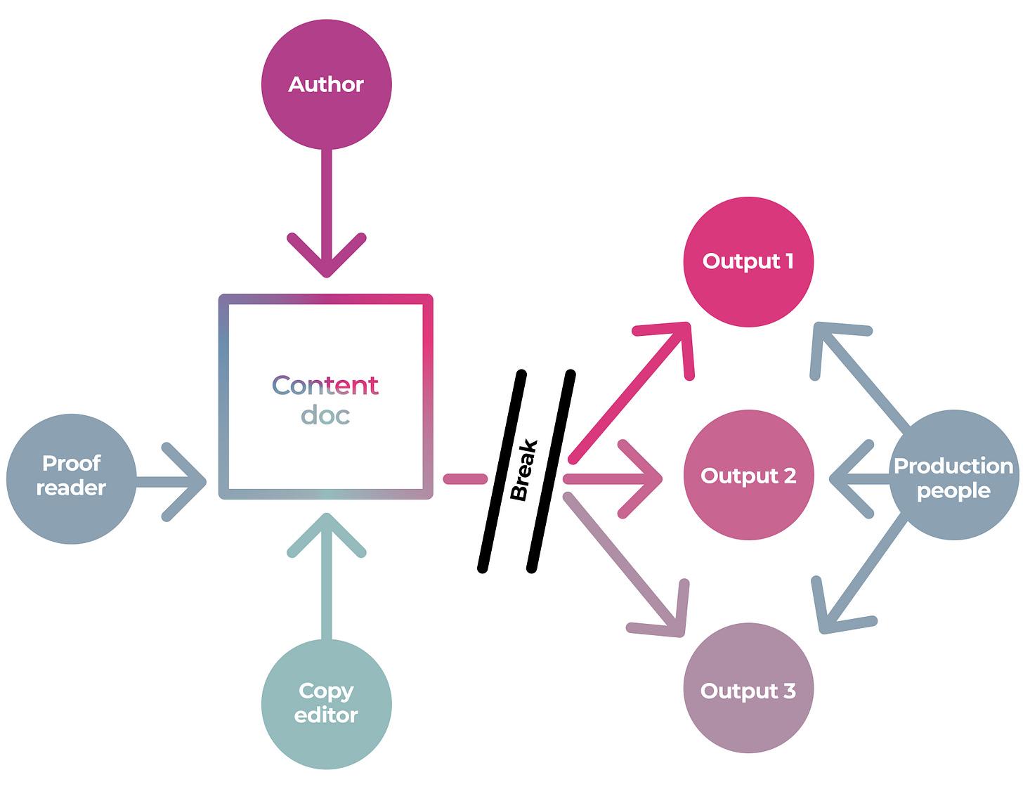 Single Source Publishing – The Problem:  https://coko.foundation/single-source-publishing/