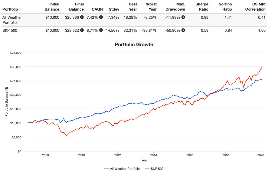 all weather portfolio performance backtest vs s&p 500 2019