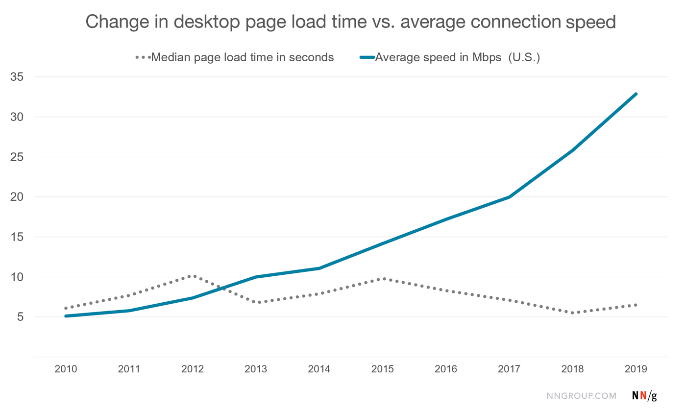 Line chart showing change from 2010 to 2019 in median page load time and in the average internet connection speed