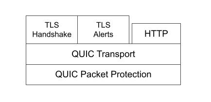 Picture of protocol layers for QUIC