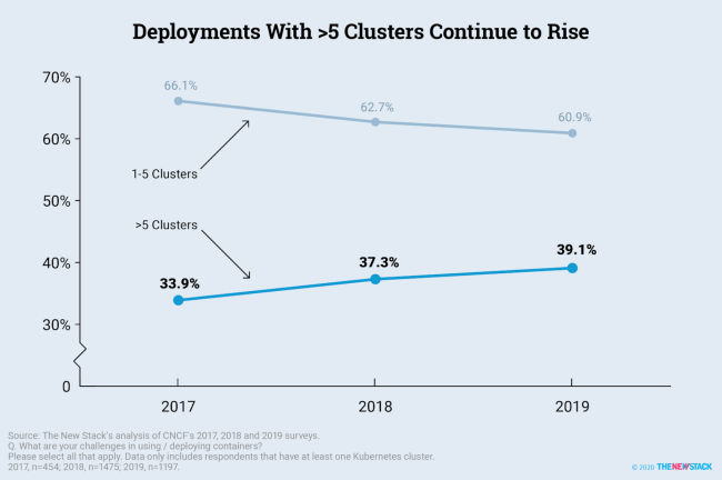 Deployments with >5 Clusters Continue to Rise