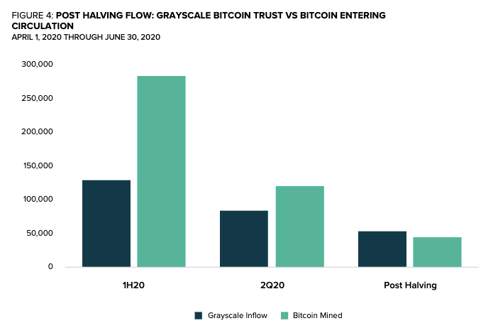 Grayscale inflow versus Bitcoin mined