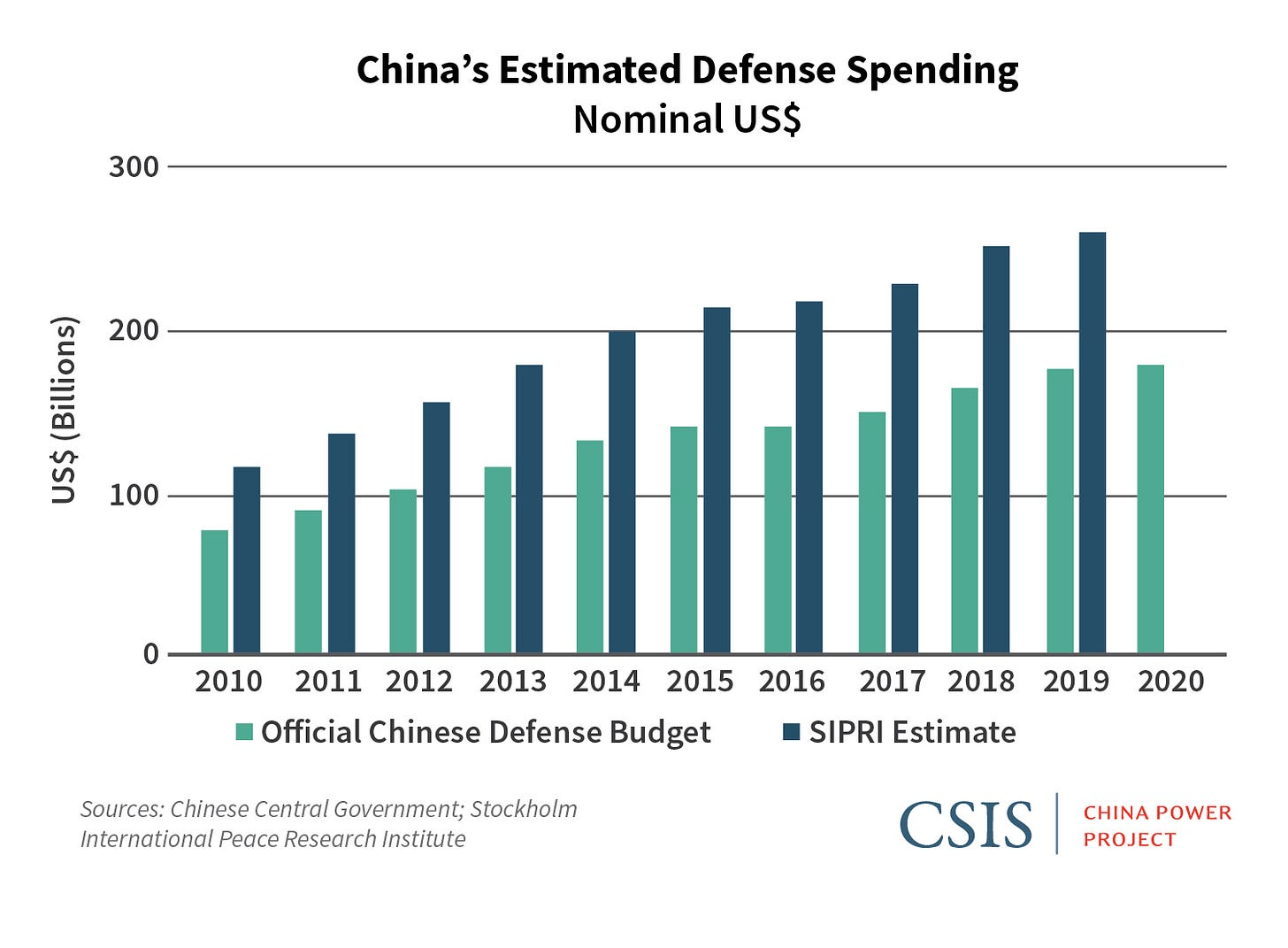 Breaking Down China's 2020 Defense Budget | Center for Strategic and  International Studies