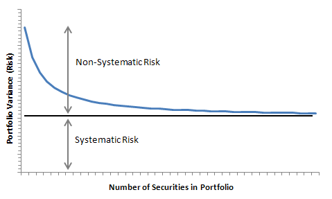 How Can We Minimize Systematic Risk? | Julian Shovlin Applied Finance