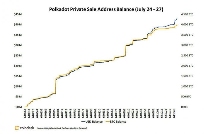 polkadot-private-sale