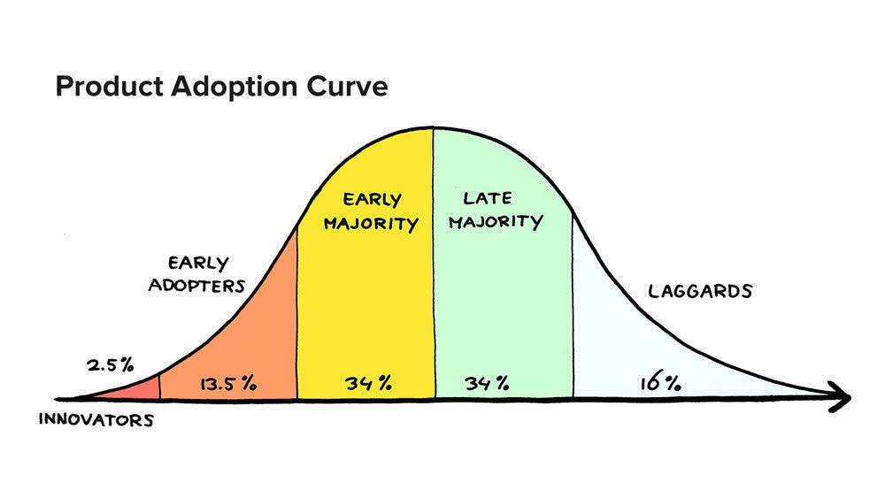 It's exciting to be an early adopter