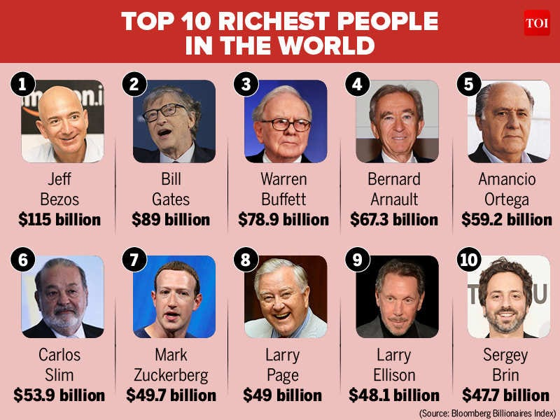 2018 Richest Person in the world : Here's a list of world's top 10 richest  people in 2018 | International Business News - Times of India