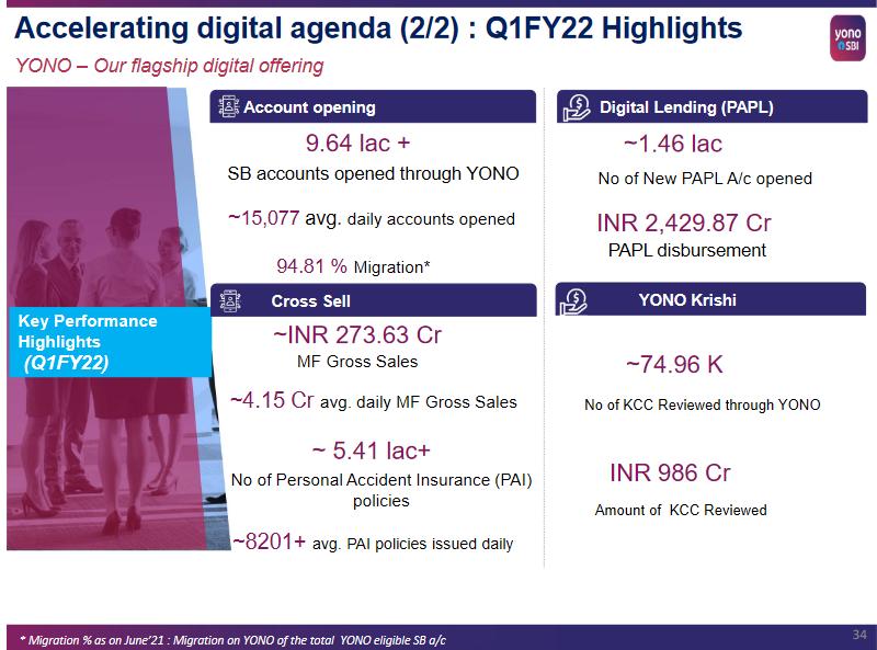 Snapshot from SBI Bank's investor presentation as on Apr-Jun, 2021 (Q1FY22).